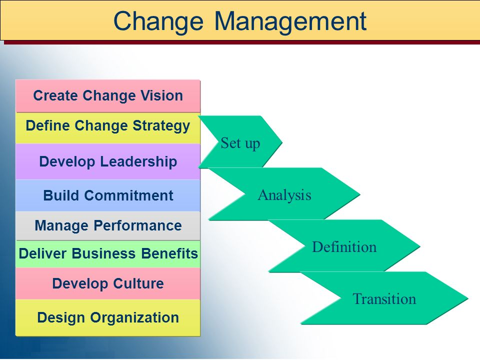 Define Change Strategy Deliver Business Benefits