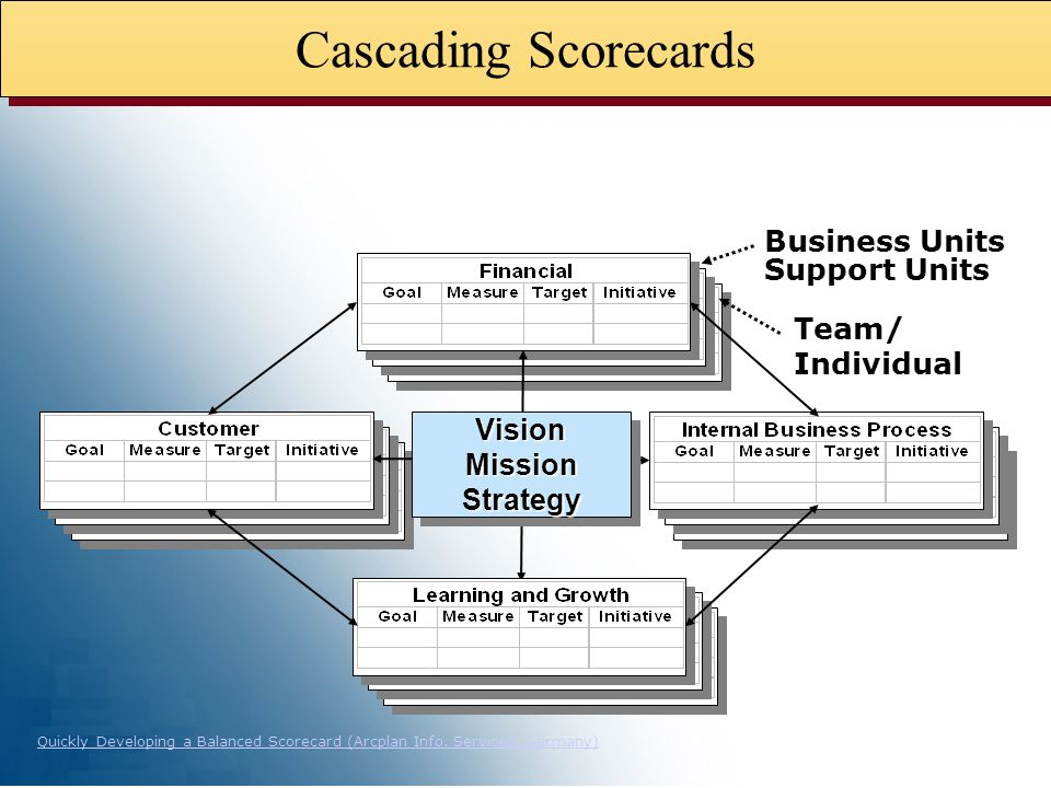 Cascading Scorecards Business Units Support Units Team/ Individual