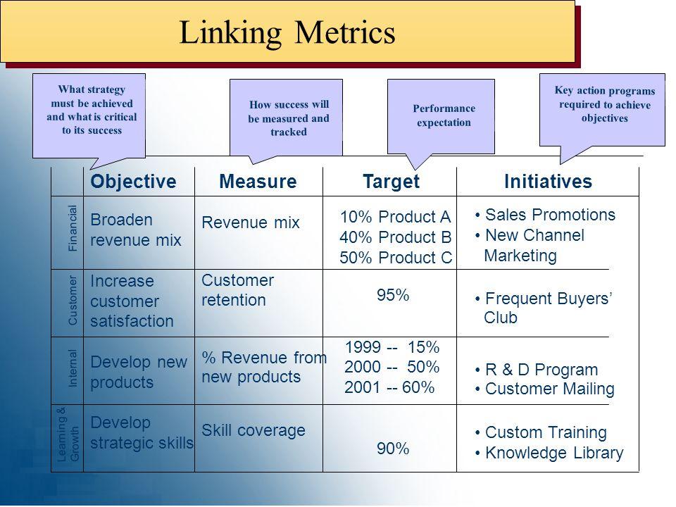 Linking Metrics Objective Measure Target Initiatives Revenue mix
