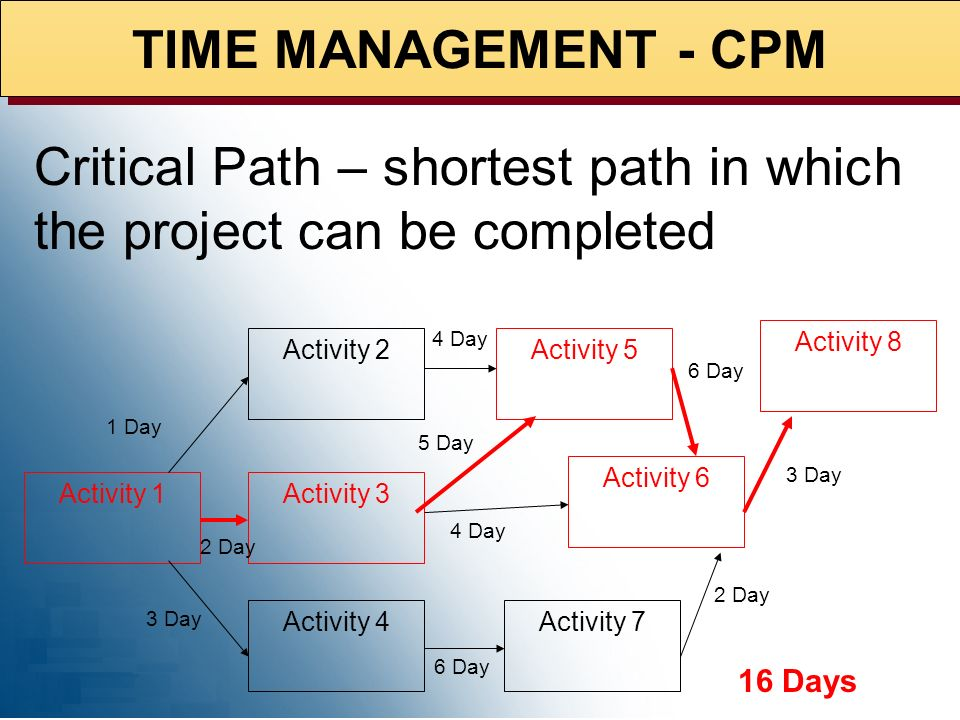Critical Path – shortest path in which the project can be completed