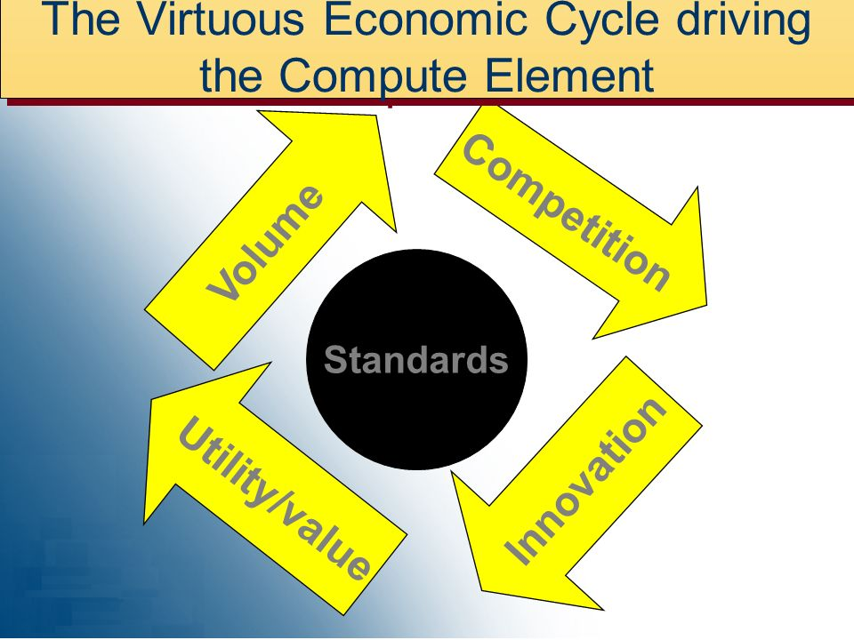 The Virtuous Economic Cycle driving the Compute Element