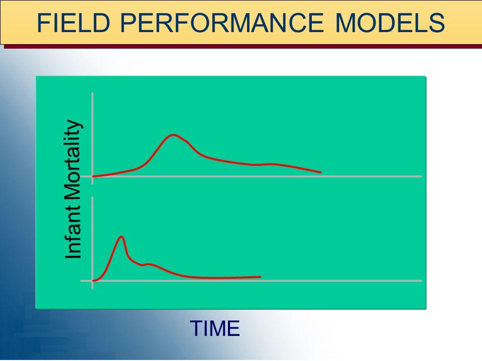 FIELD PERFORMANCE MODELS