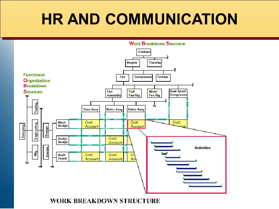 HR AND COMMUNICATION