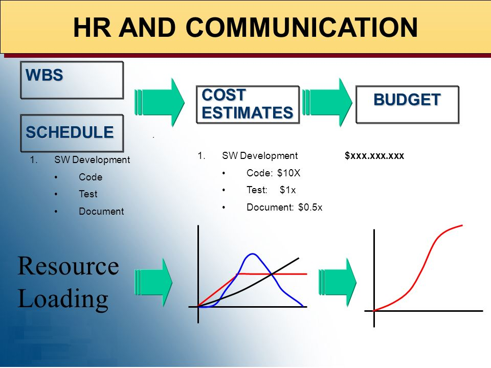 HR AND COMMUNICATION Resource Loading WBS COST ESTIMATES BUDGET
