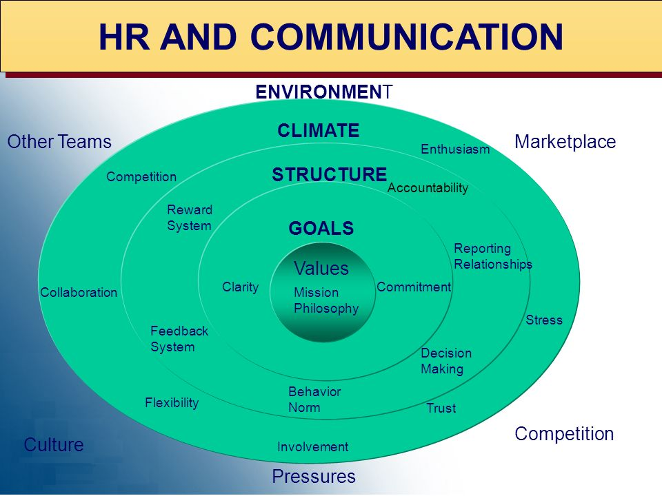 HR AND COMMUNICATION ENVIRONMENT CLIMATE Other Teams Marketplace