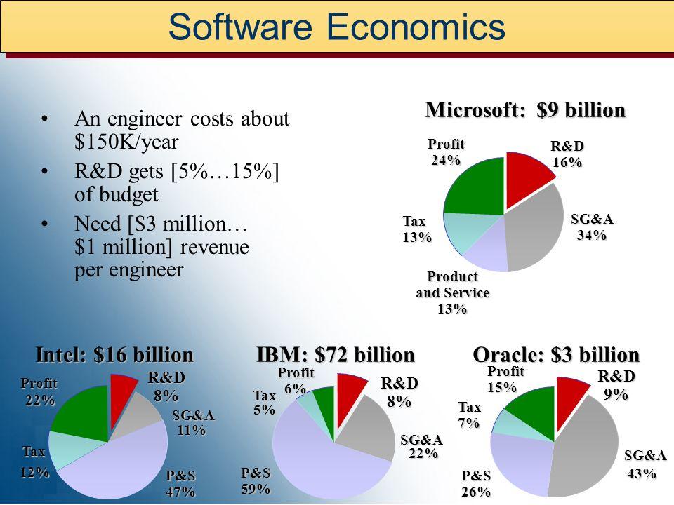 Software Economics Microsoft: $9 billion