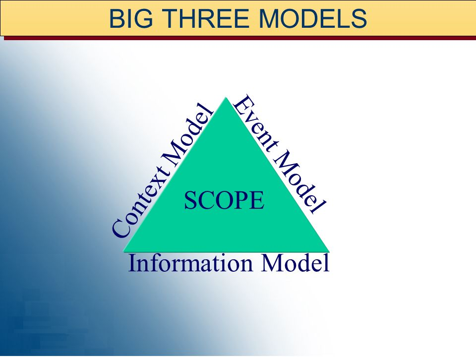 BIG THREE MODELS Context Model Event Model SCOPE Information Model