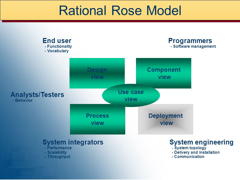 Rational Rose Model End user Programmers Analysts/Testers
