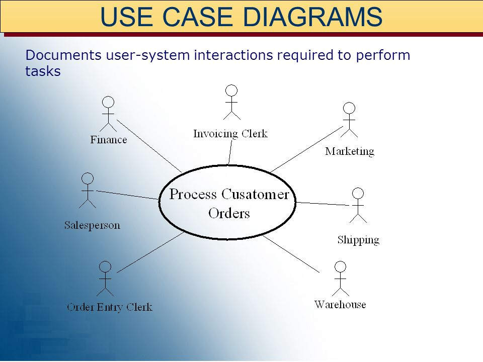 USE CASE DIAGRAMS Documents user-system interactions required to perform tasks