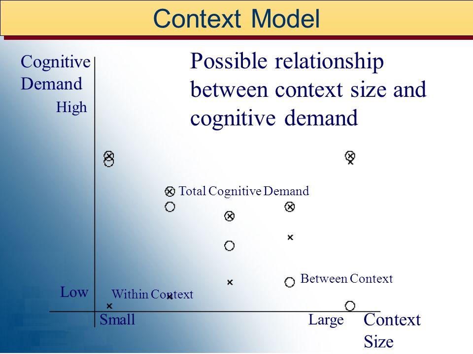 Context Model Possible relationship between context size and cognitive demand. Cognitive Demand. High.