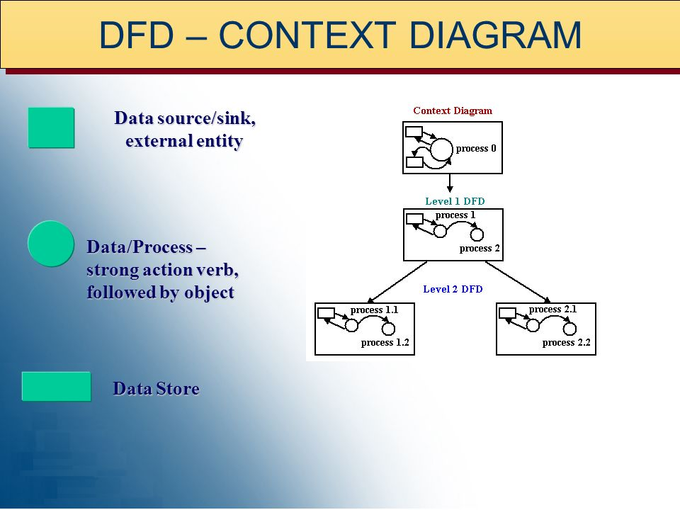 Data source/sink, external entity