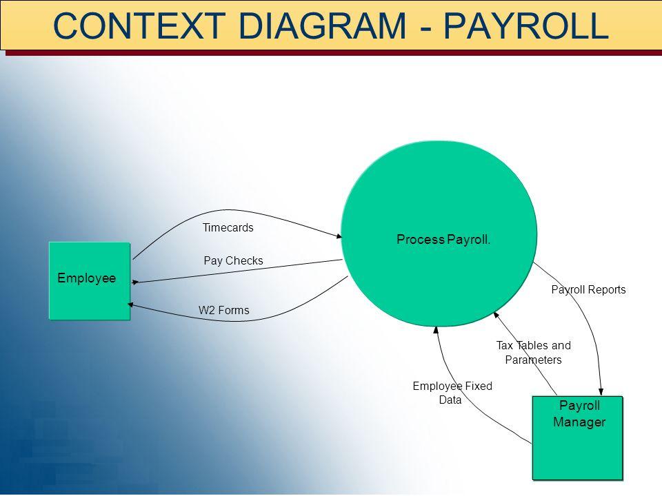 CONTEXT DIAGRAM - PAYROLL
