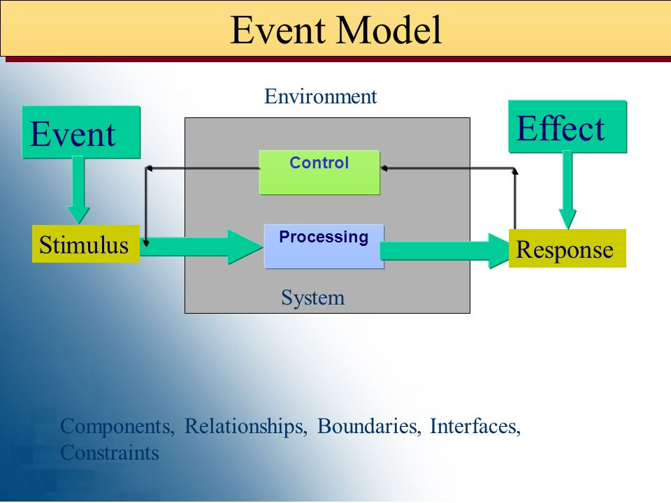 Event Model Effect Event Stimulus Response Environment System