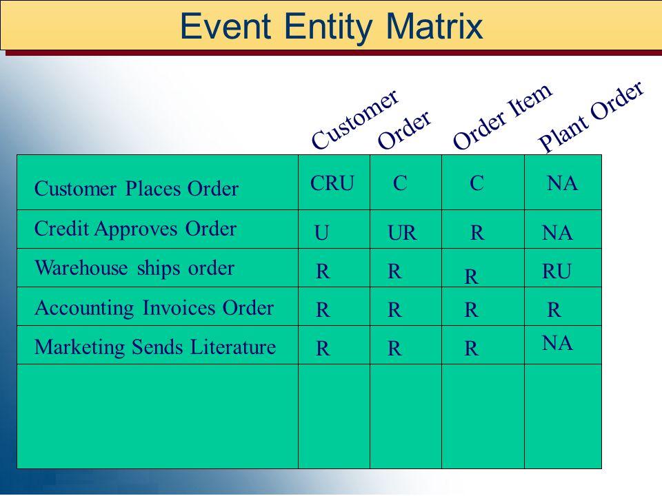 Event Entity Matrix Order Item Plant Order Customer Order