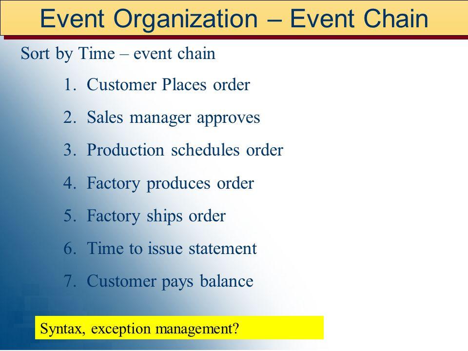 Event Organization – Event Chain