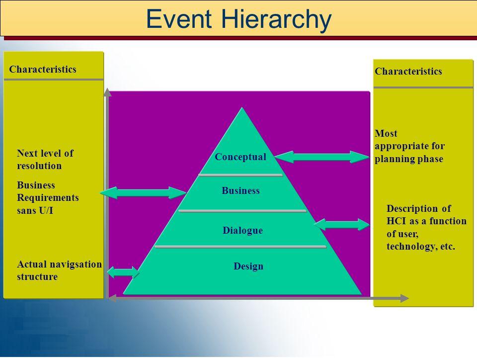 Event Hierarchy Characteristics Characteristics