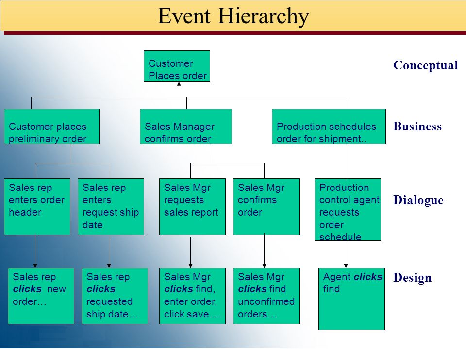 Event Hierarchy Conceptual Business Dialogue Design