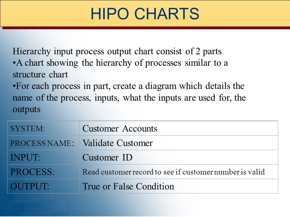 HIPO CHARTS Hierarchy input process output chart consist of 2 parts