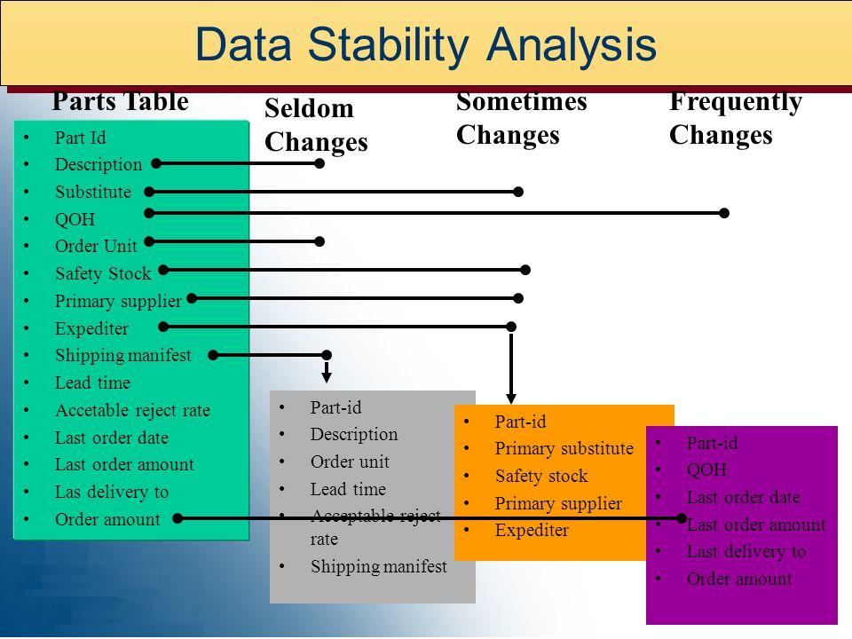 Data Stability Analysis