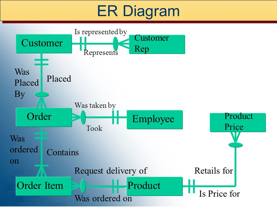 ER Diagram Customer Order Employee Order Item Product Customer Rep