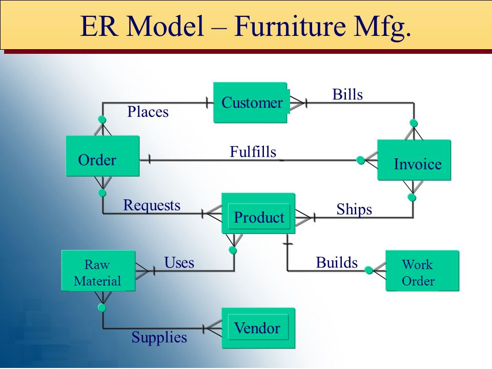 ER Model – Furniture Mfg.