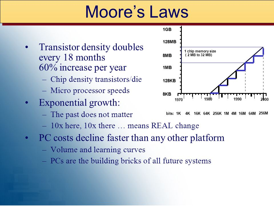 Moore's Laws 128KB. 128MB. 2000. 8KB. 1MB. 8MB. 1GB. 1970. 1980. 1990. 1M. 16M. bits: 1K.