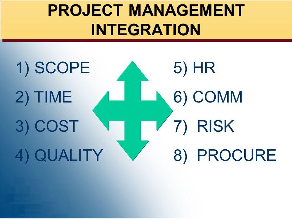 PROJECT MANAGEMENT INTEGRATION