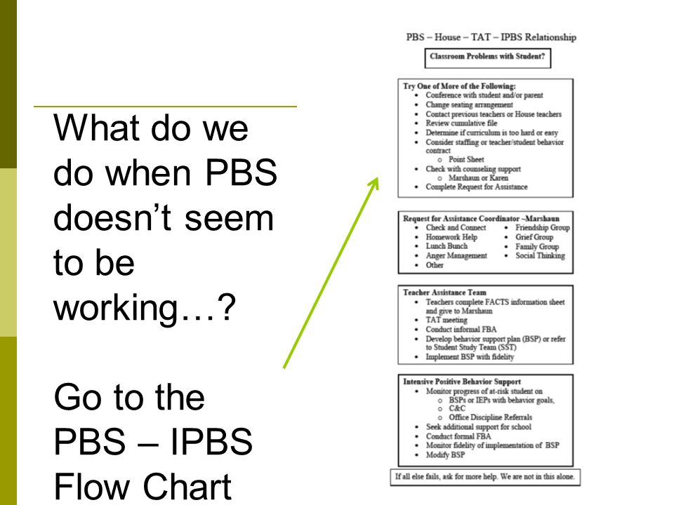 What do we do when PBS doesn't seem to be working…