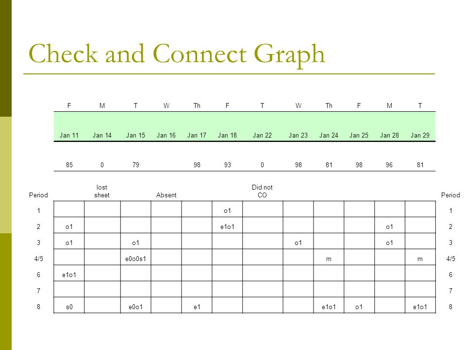 Check and Connect Graph