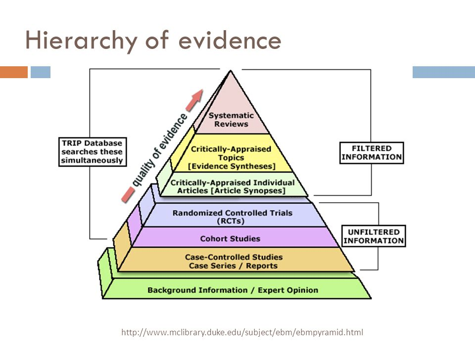 Hierarchy of evidence http://www.mclibrary.duke.edu/subject/ebm/ebmpyramid.html
