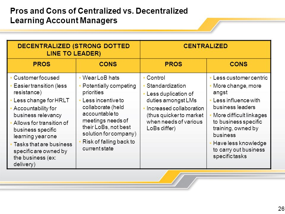 DECENTRALIZED (STRONG DOTTED LINE TO LEADER)