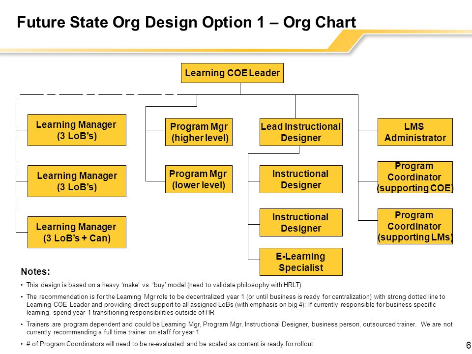 Future State Org Design Option 1 – Org Chart
