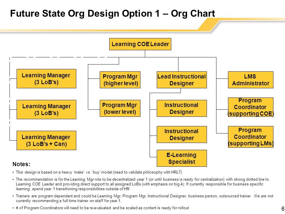 Future State Org Design Option 1 – Org Chart