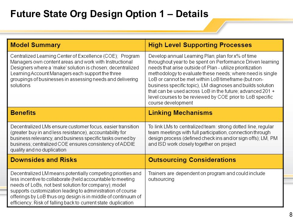 Future State Org Design Option 1 – Details