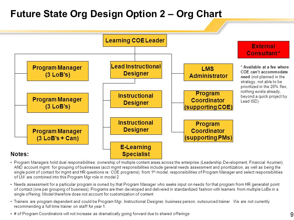 Future State Org Design Option 2 – Org Chart