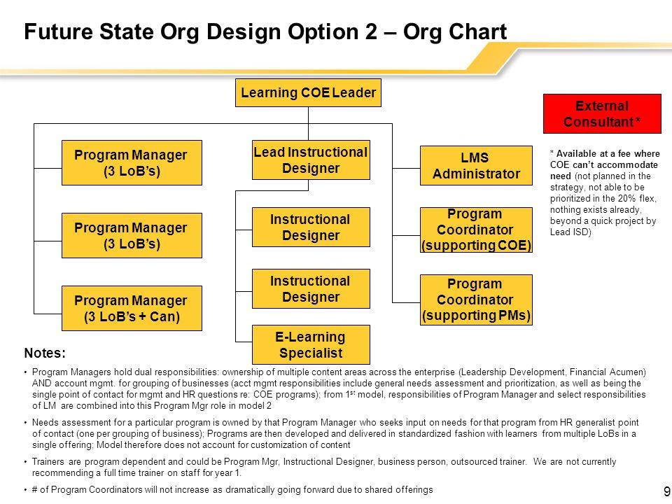 Future State Org Design Option 2 – Org Chart