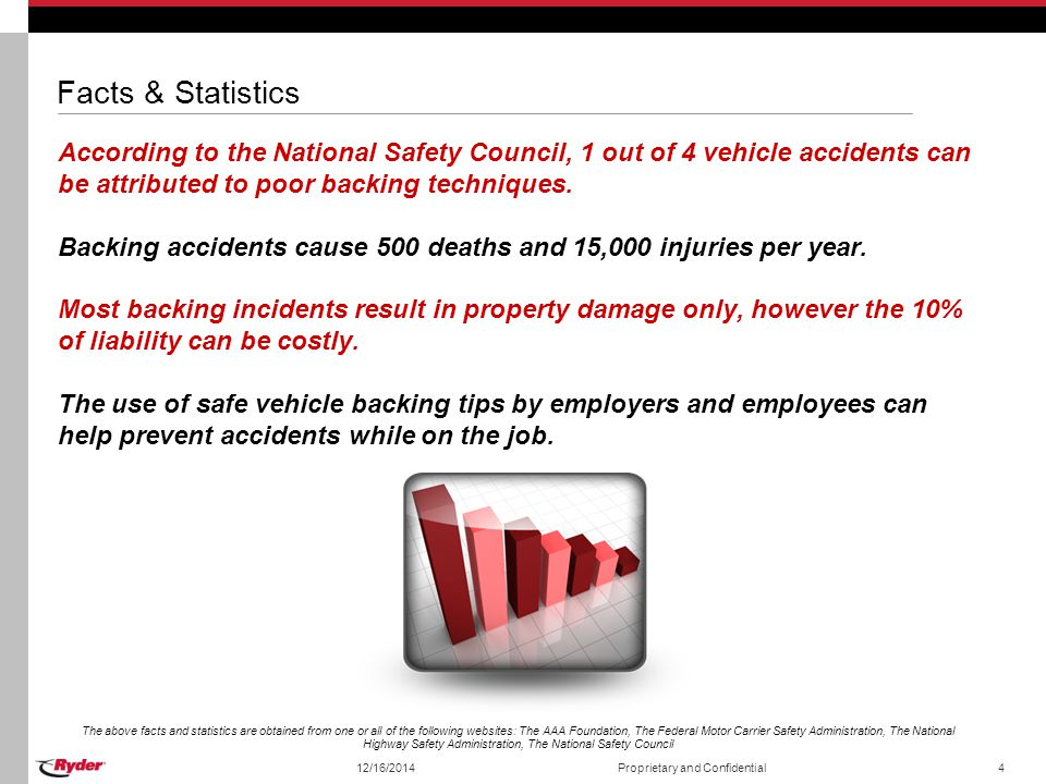 Facts & Statistics According to the National Safety Council, 1 out of 4 vehicle accidents can be attributed to poor backing techniques.