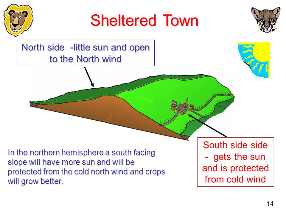 Sheltered Town North side -little sun and open to the North wind