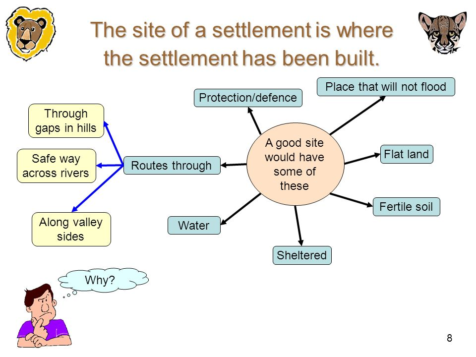 The site of a settlement is where the settlement has been built.