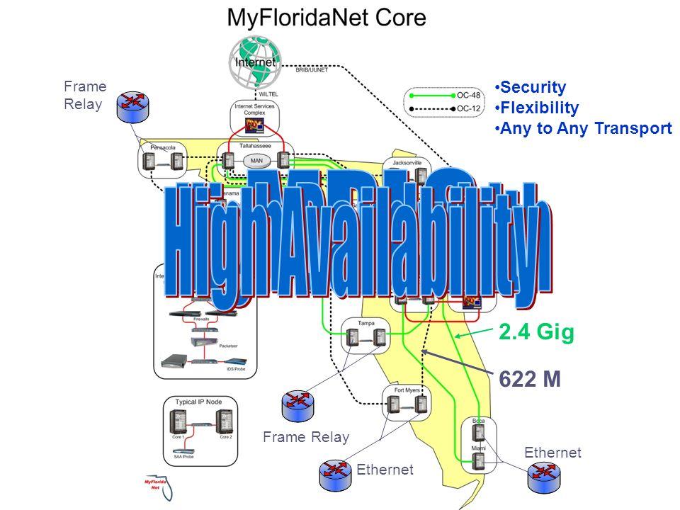 MPLS High Bandwidth High Availability 2.4 Gig 622 M Security