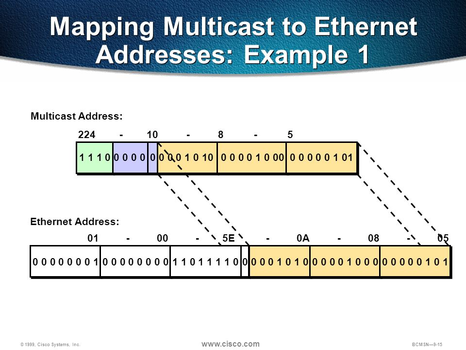 Mapping Multicast to Ethernet Addresses: Example 1