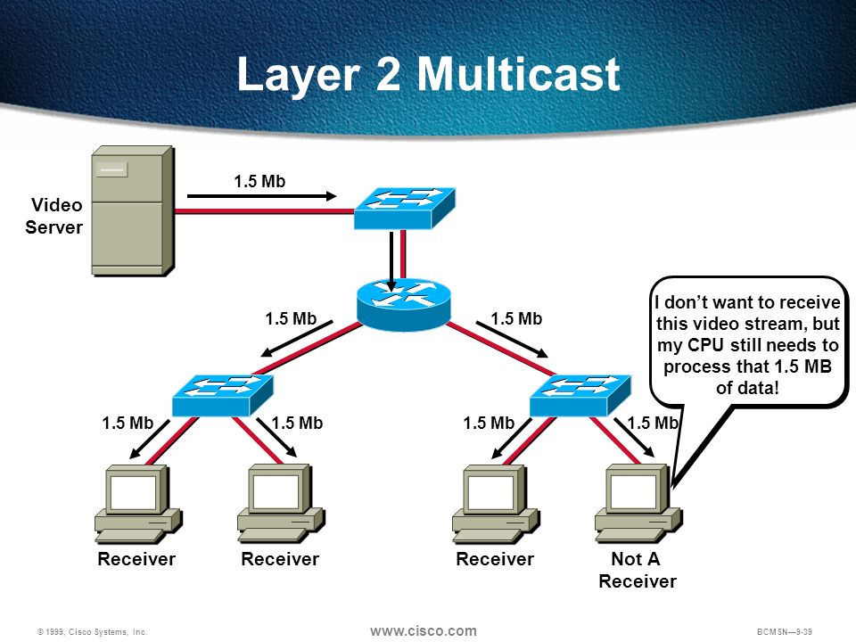 Layer 2 Multicast Video Server Receiver Receiver Receiver Not A