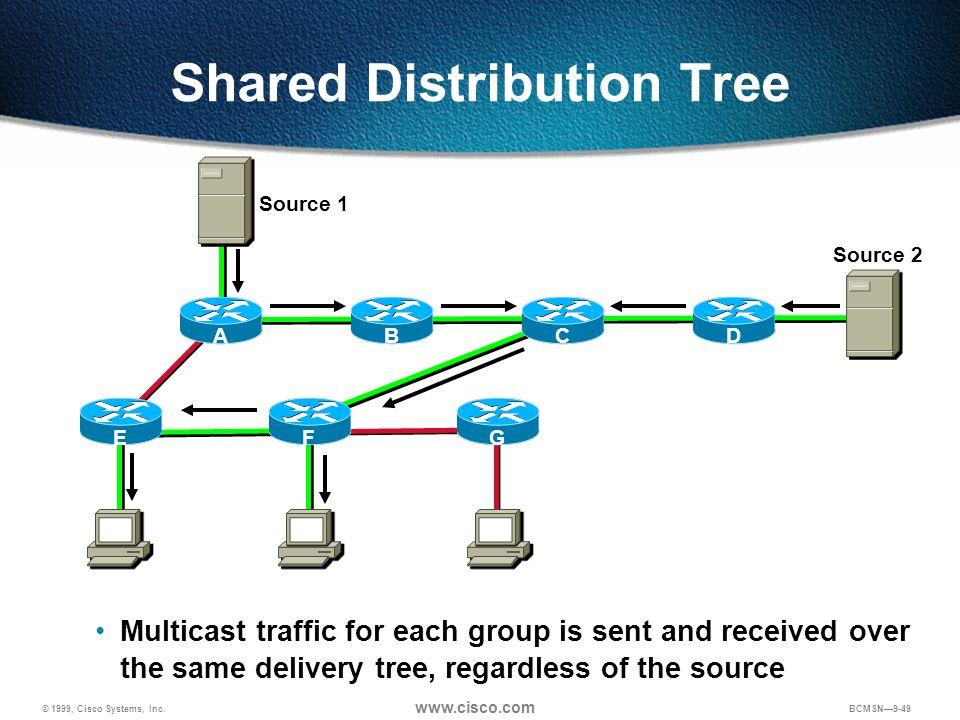 Shared Distribution Tree
