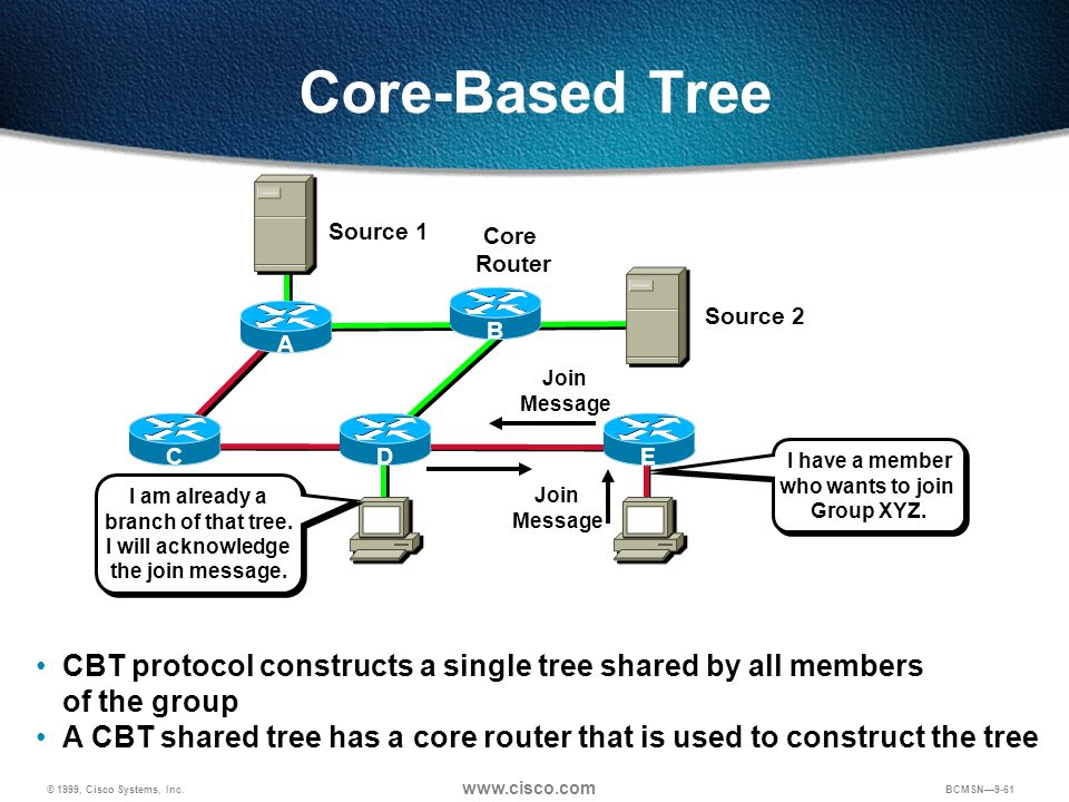 Core-Based TreeSource 1. Core. Router. B. A. Source 2. Join. Message. C. D. E. I have a member. who wants to join.