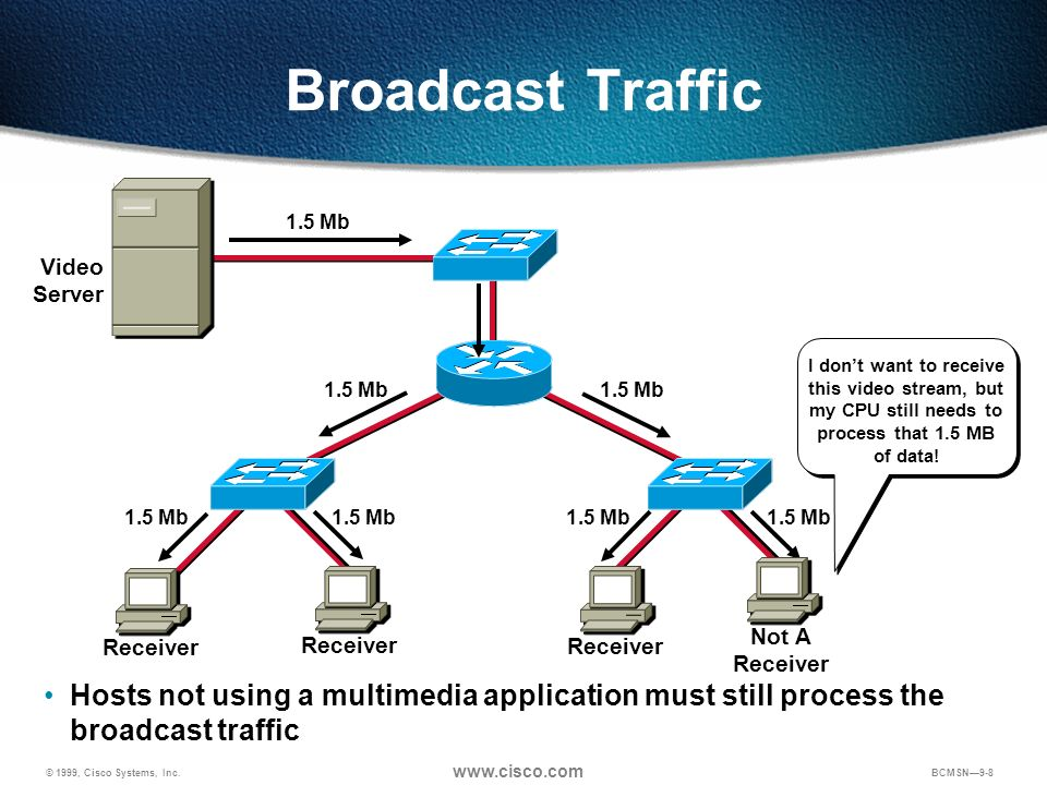 Broadcast Traffic 1.5 Mb. Video Server. I don't want to receive this video stream, but. my CPU still needs to process that 1.5 MB.