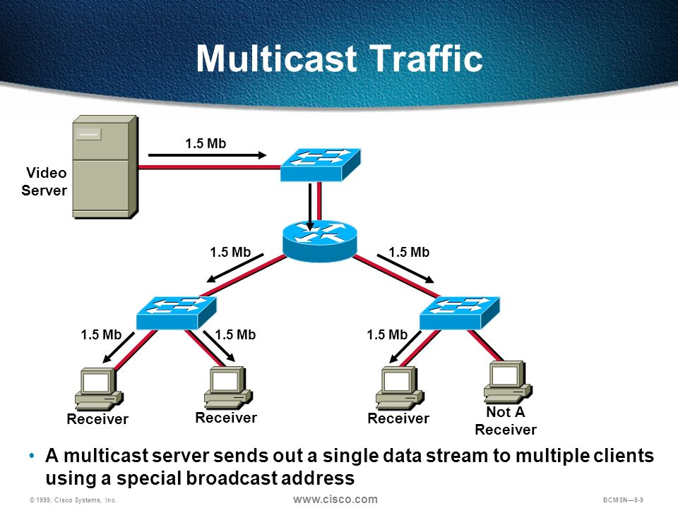 Multicast Traffic1.5 Mb. Video Server. 1.5 Mb. 1.5 Mb. Purpose: This graphic shows the concept of multicast transmission.