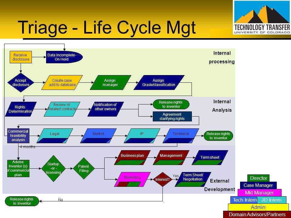 Triage - Life Cycle Mgt Internal processing Internal Analysis