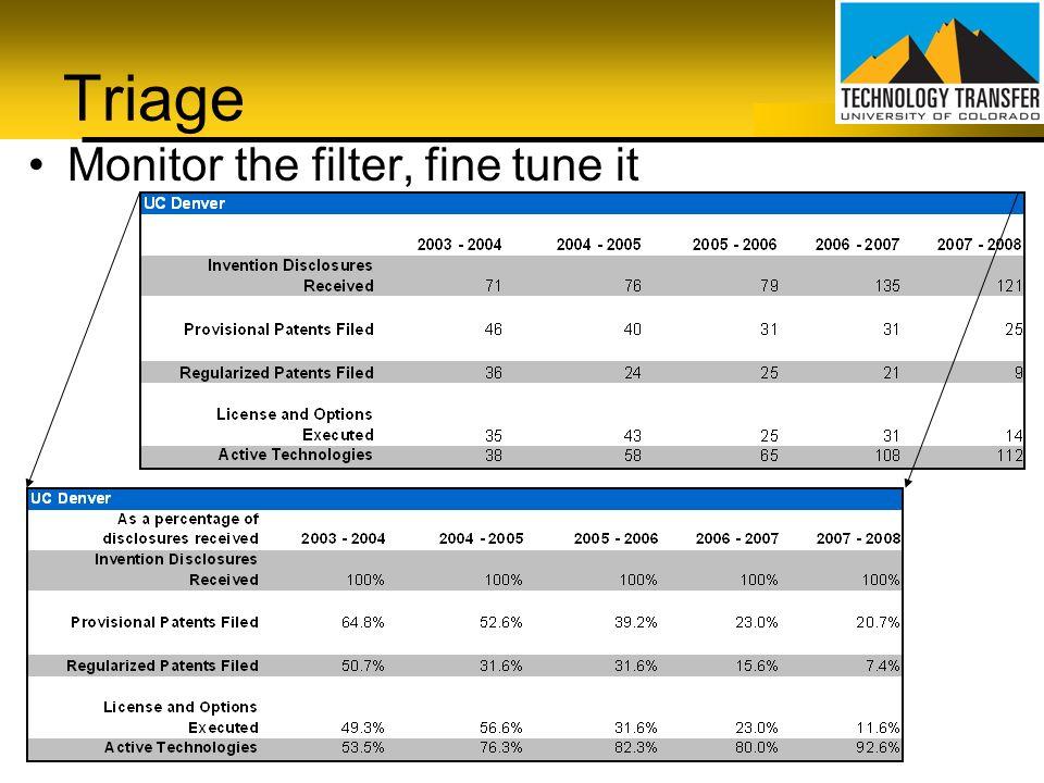 Triage Monitor the filter, fine tune it