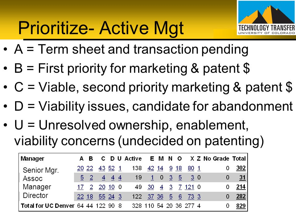 Prioritize- Active Mgt