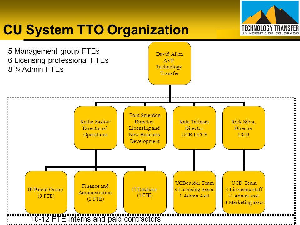 CU System TTO Organization
